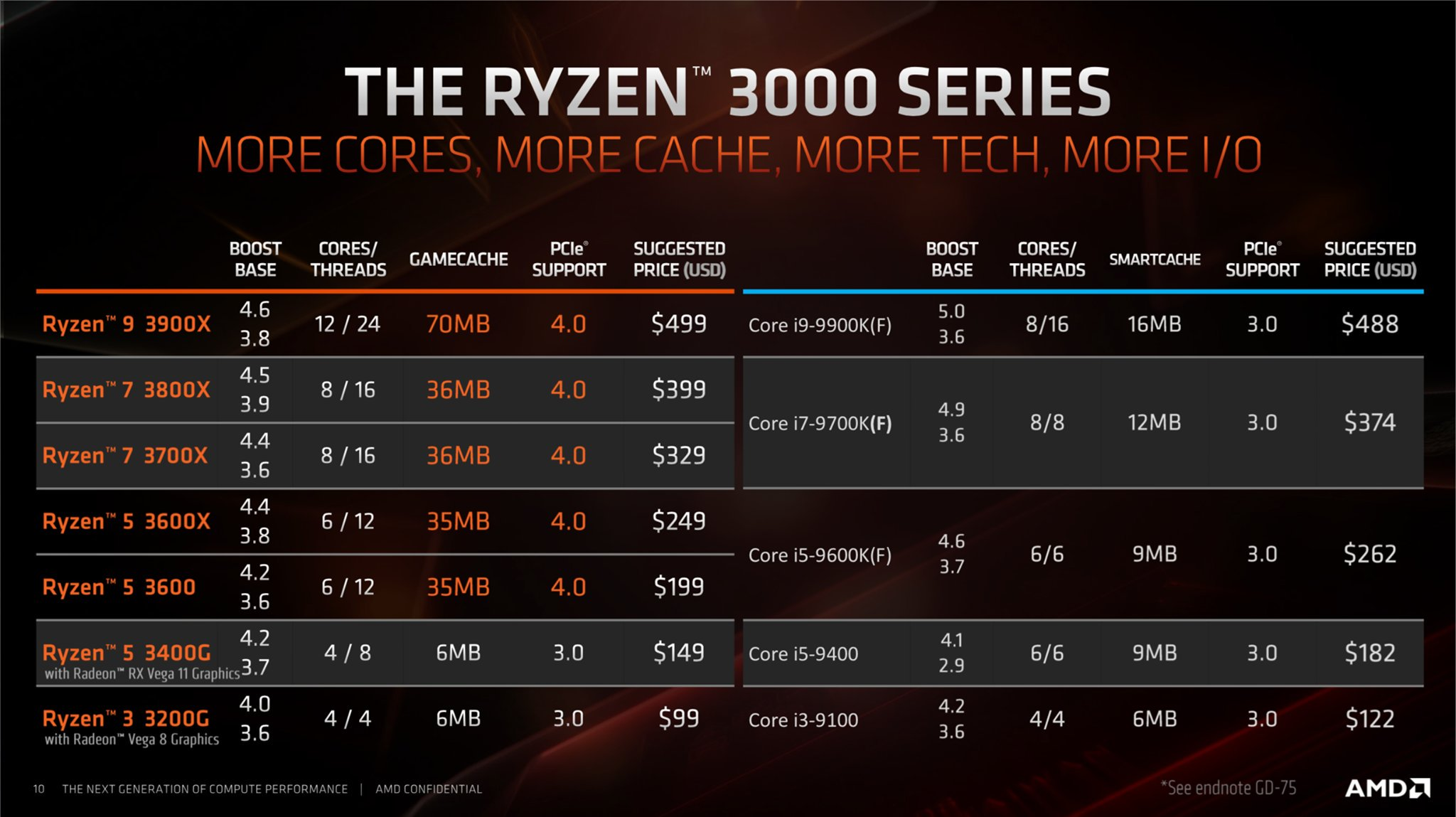 New APU's from AMD - Ryzen 3 3200G & Ryzen 5 3400G - WMD Tech